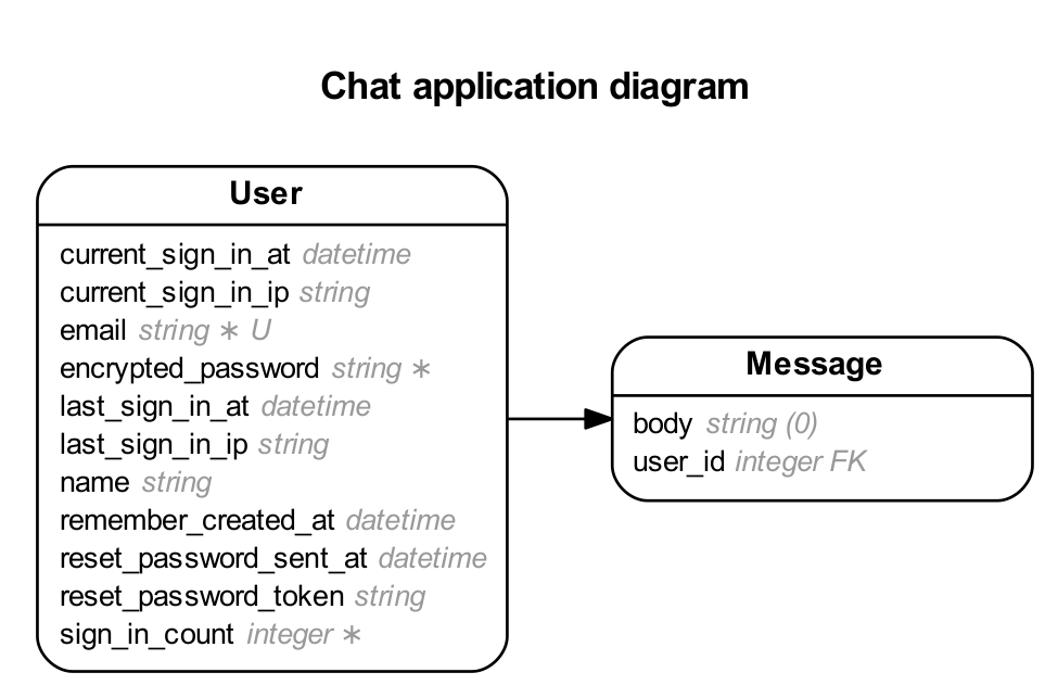entity-relationship model for the chat app