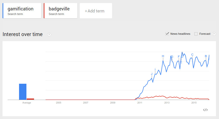 Google Trends on Gamification and Badgeville