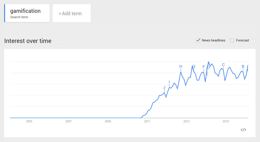 Google Trends on Gamification