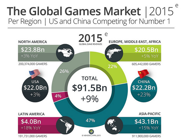 Global games market per region in 2015