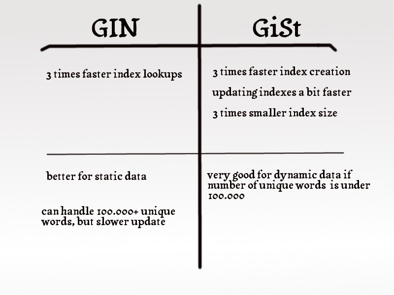 gist vs gin pros-cons