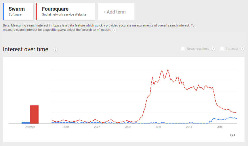 Foursquare and Swarm Google Trends